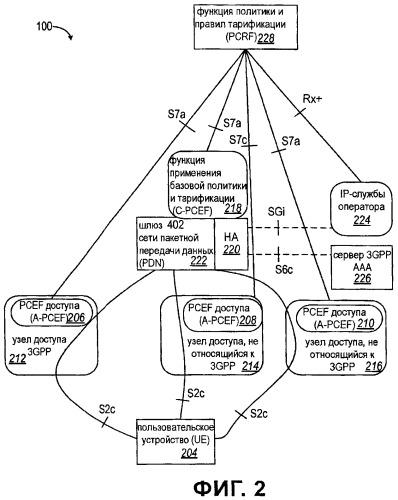 Многократная регистрация мобильных ip и взаимодействие pcc