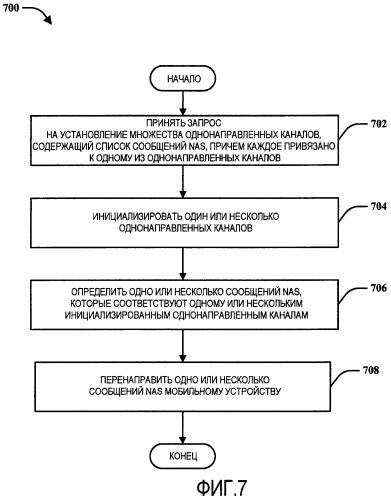 Выборочное установление однонаправленного канала в расширенном универсальном наземном радиодоступе (e-utra) и расширенной пакетной системе (eps)