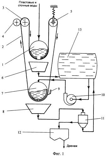Ленточный фильтр для нефтепромысловых вод