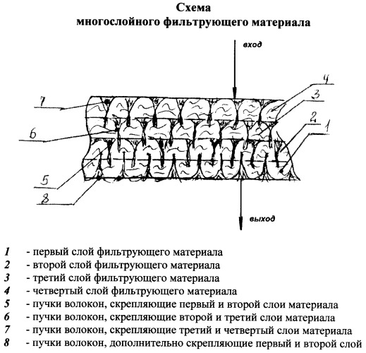 Многослойный нетканый фильтрующий материал