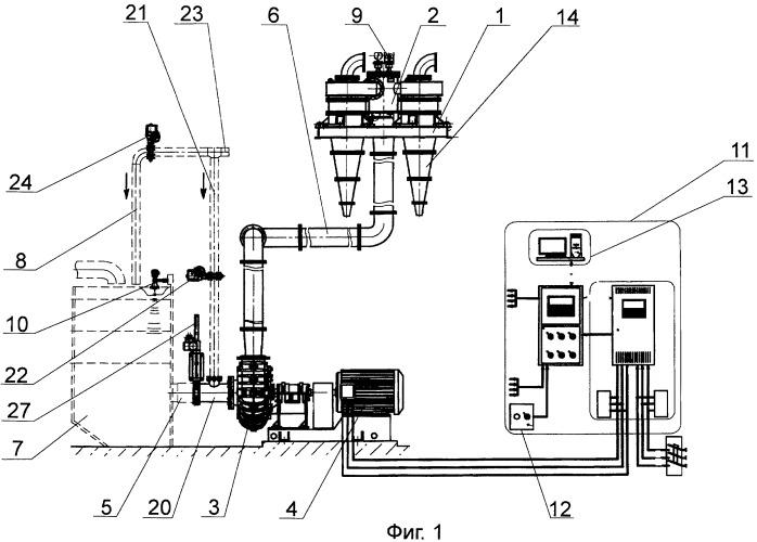 Насос-гидроциклонная установка системы разделения суспензий руд