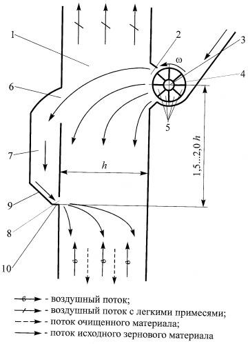 Пневматический сепаратор
