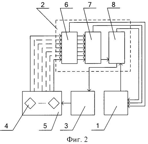 Способ управления работой вибрационной машины при разгрузке сыпучих материалов из вагонов