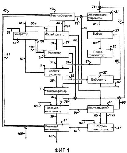 Устройство и способ сушки водосодержащего материала
