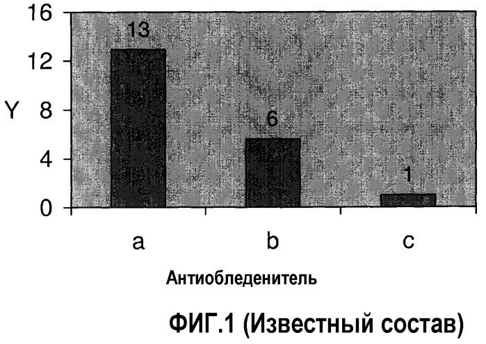 Противообледенительные и теплообменные жидкие составы