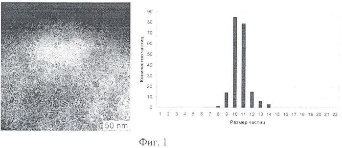 Способ получения коллоидных растворов люминесцентных нанопластин оксидов редкоземельных элементов
