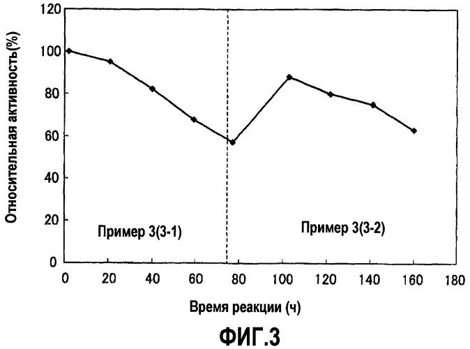Способ восстановления переэтерификационной активности липазы и способ переэтерификации