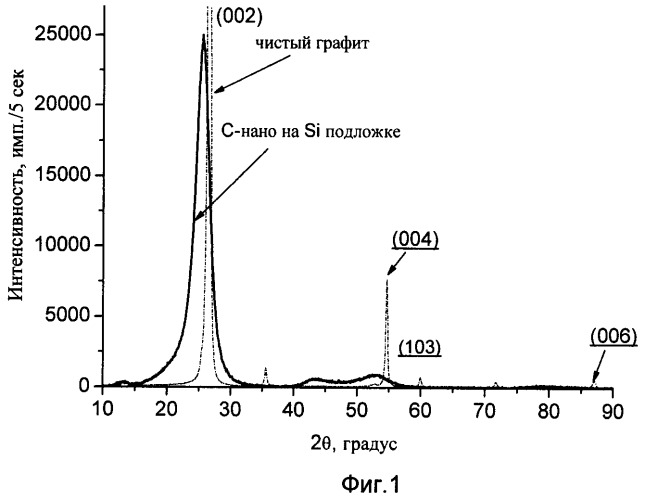 Способ получения наноалмазов