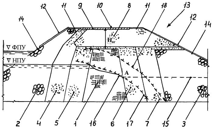 Плотина из грунтовых материалов