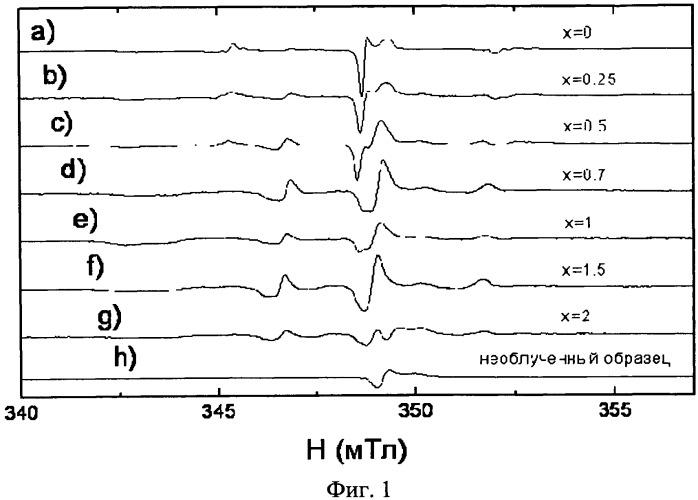 Способ определения примесей соединений азота в гидроксиапатите