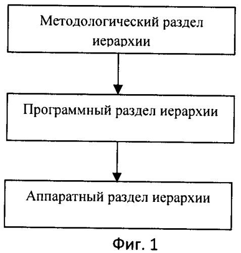 Метод диагностирования программно-аппаратной среды для распределенных вычислений в многоядерных однокристальных системах при решении задач в реальном масштабе времени, с использованием адаптивных графов сети петри