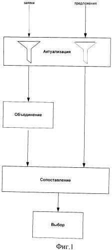 Автоматизированный способ целенаправленного преобразования компьютерных кодов, адекватных запросам информации о потребности в товарах или услугах и предлагаемым на них ответам, и программно-аппаратная система для его осуществления