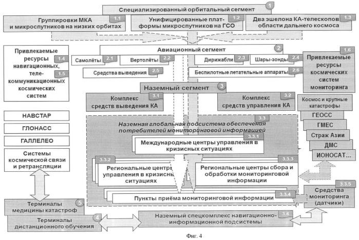 Международная аэрокосмическая система глобального мониторинга (максм)