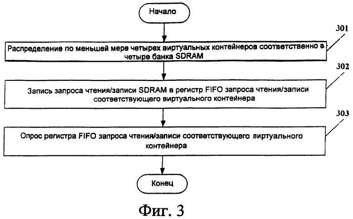 Способ и устройство для улучшения эффективности буфера компенсации задержки виртуальной конкатенации синхронной цифровой иерархии