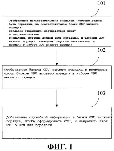 Способ, устройство и система передачи и приема клиентских сигналов