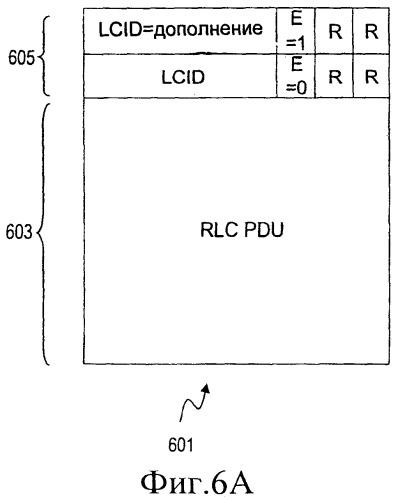 Фиктивный дополняющий подзаголовок в блоках данных протокола уровня доступа к среде