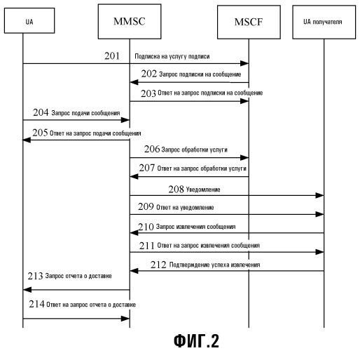 Способ, система и устройство для реализации услуги обмена мультимедийными сообщениями