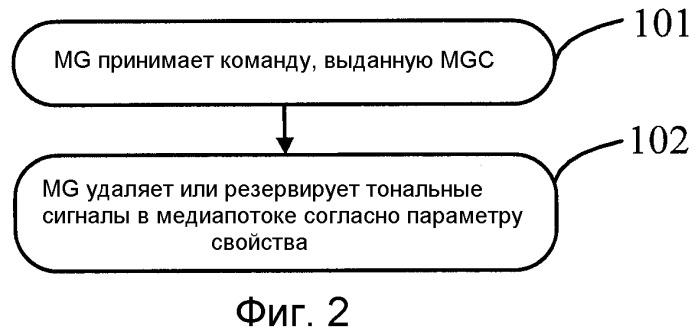 Способ, устройство и система для обработки тонального сигнала в медиапотоке