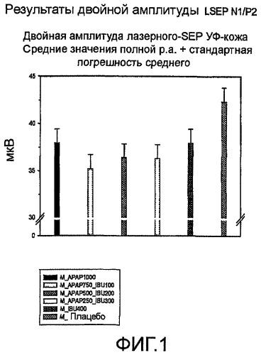 Комбинации ацетаминофена/ибупрофена