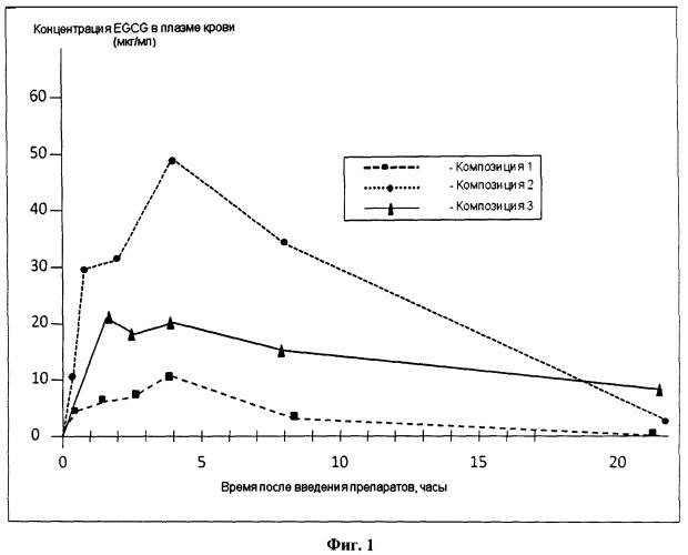Фармацевтическая композиция на основе наномицелл, содержащих эпигаллокатехингаллат, и ее применение для лечения атопического дерматита, болезни крона, аденомиоза и гиперпластических заболеваний предстательной железы