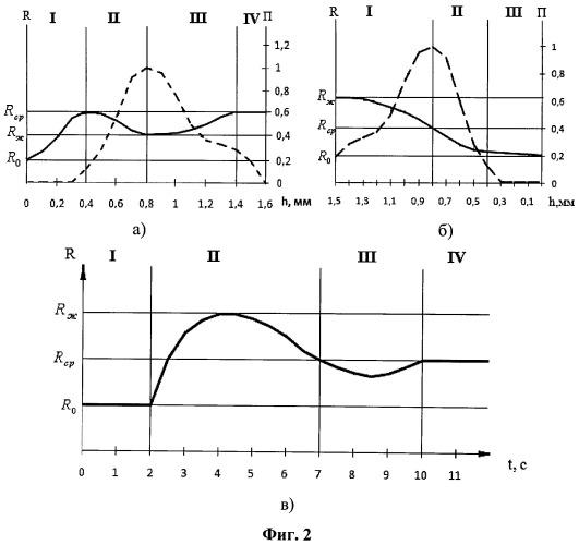Способ управления процессом ультразвукового распыления