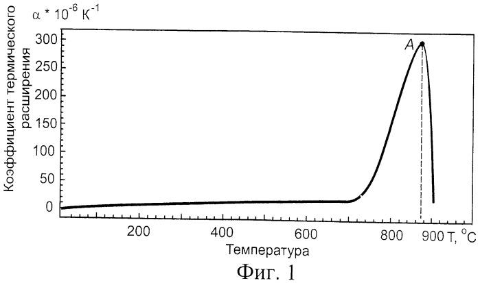 Способ определения оптимальной скорости резания