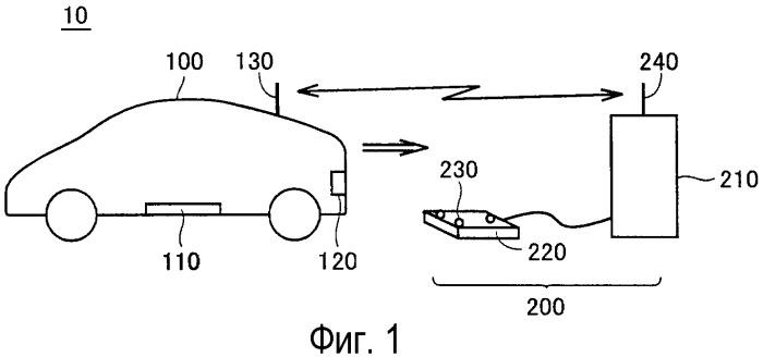 Система питания для транспортного средства, электрическое транспортное средство и устройство питания для транспортного средства