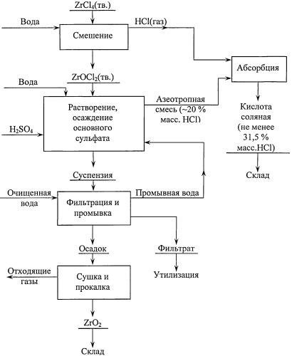 Способ переработки тетрахлорида циркония с получением диоксида циркония и соляной кислоты