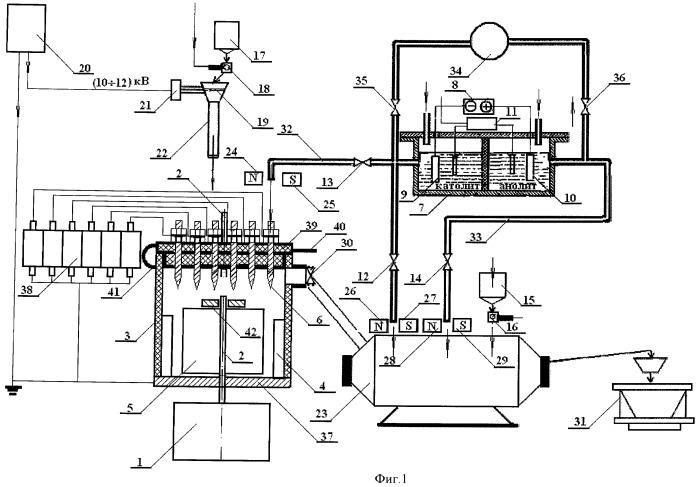 Способ приготовления бетонной смеси