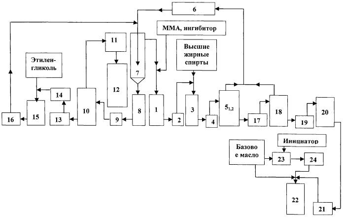 Способ получения полиалкилметакрилатных присадок и установка для его осуществления
