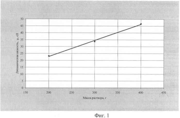 Способ стабилизации водного раствора полиакриламида