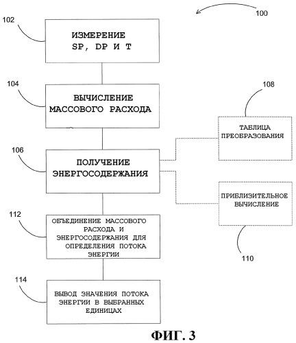 Многопараметрическое устройство регулирования потока технологического флюида с вычислением потока энергии