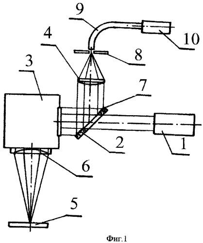 Устройство для измерения температуры поверхности в области воздействия лазерного излучения