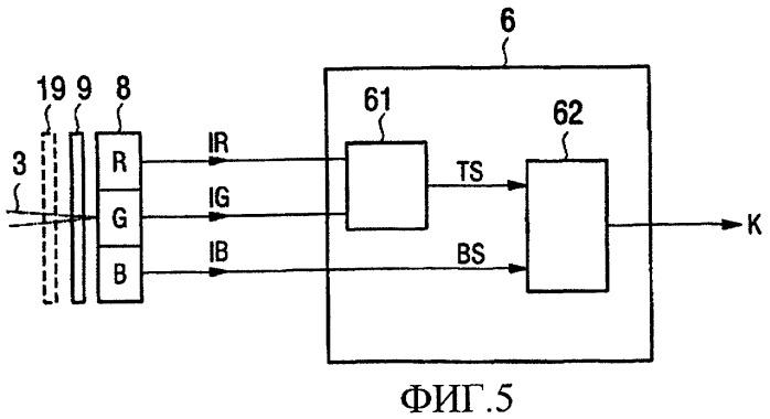 Способ детектирования интенсивности излучения газообразной смеси продуктов реакции при помощи фотокамер, применение способа и предназначенное для этого устройство