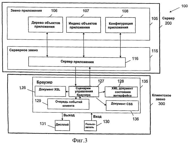 Способ и система для создания ит-ориентированных серверных сетевых приложений