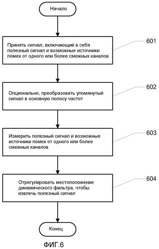 Динамическая фильтрация для подавления помех от смежных каналов