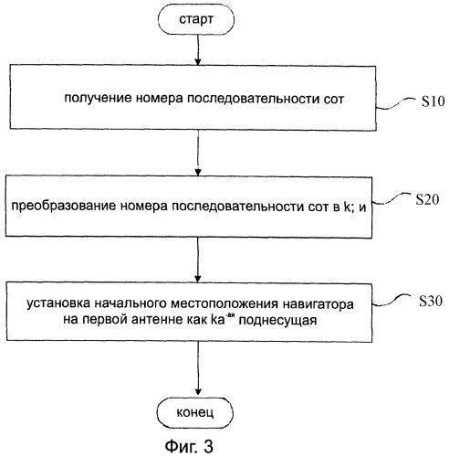Способ и устройство отображения начального местоположения пилот-сигнала идущей вниз линии связи