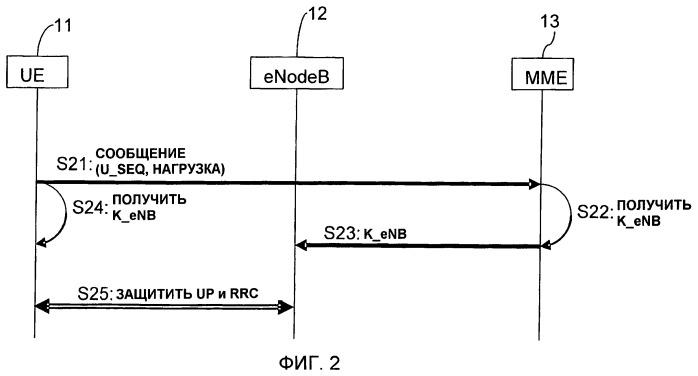 Способ и устройство для использования в системе связи