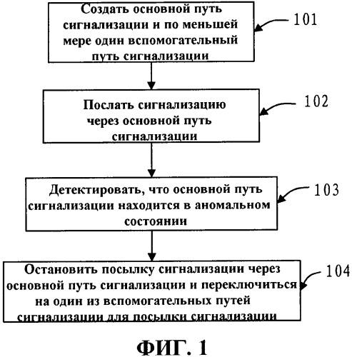 Способ, устройство и система связи для защиты передачи сигнализации