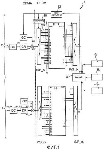 Способ и система, эффективные по полосе пропускания, для передачи/приема коммуникационного сигнала с использованием полосы пропускания канала