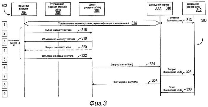 Способ и устройство для обновления системы dns, инициируемого посредством объявления соседнего узла по протоколу ipv6