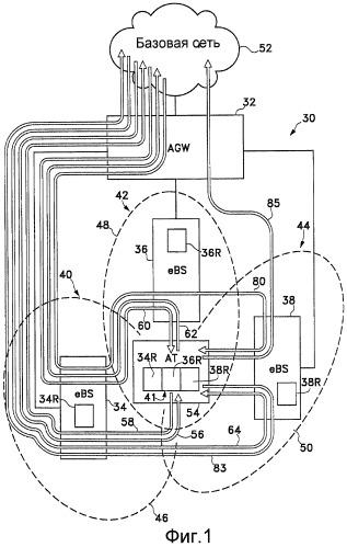 Изменения обслуживающих точек доступа прямой линии связи и обратной линии связи