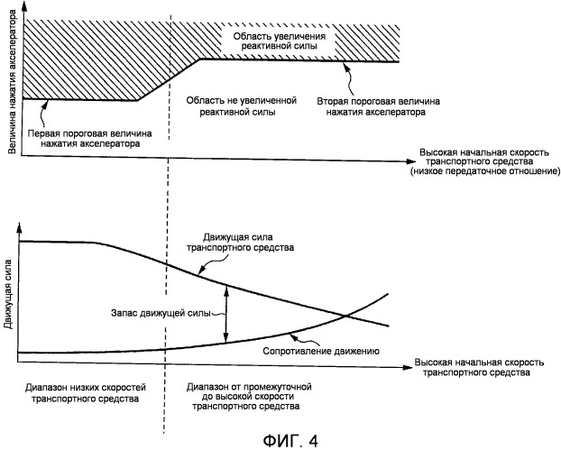 Устройство управления реактивной силой акселератора