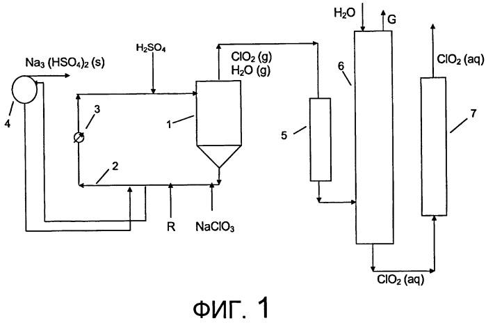 Способ получения диоксида хлора