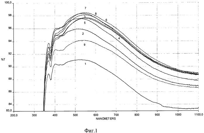 Способ получения тонких просветляющих покрытий на основе мезопористого диоксида кремния золь-гель методом в присутствии синергической бинарной системы: неионогенное пав-олигоэфиры на основе окиси этилена или окиси пропилена