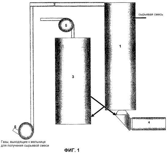 Способ производства цемента
