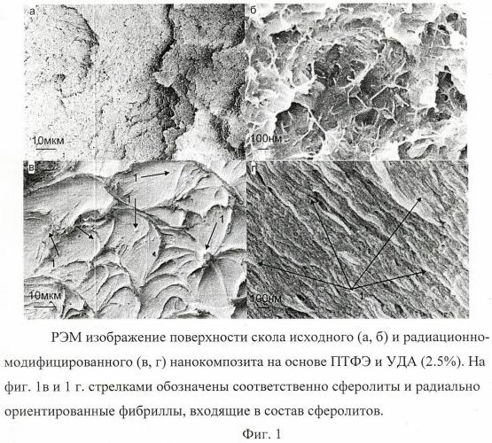 Нанокомпозиционный антифрикционный и уплотнительный материал на основе политетрафторэтилена