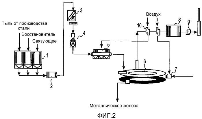 Способ получения брикетов, способ получения восстановленного металла и способ отделения цинка или свинца