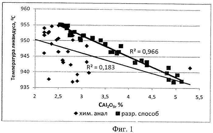 Способ определения концентрации глинозема в криолит-глиноземном расплаве