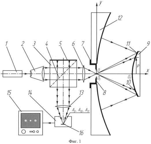 Устройство юстировки двухзеркальной центрированной оптической системы